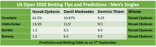 singles only betting tips