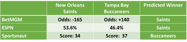Buccaneers vs Saints Spread, Odds, Line, Prediction and betting Tips