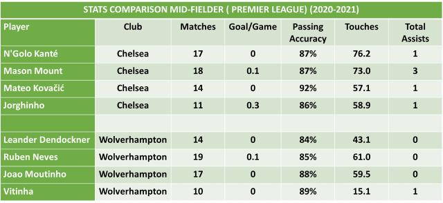 Chelsea vs Wolverhampton Football Predictions and Betting