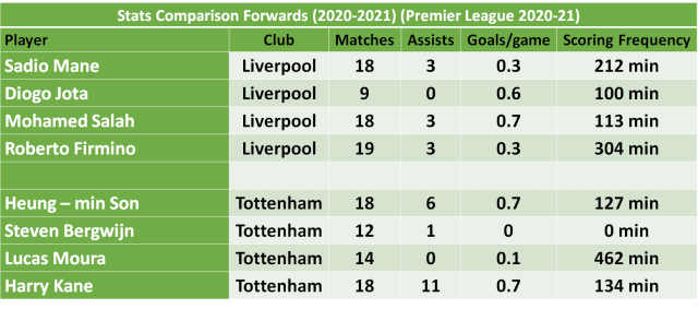 Liverpool vs Tottenham Spurs Football Predictions and Betting
