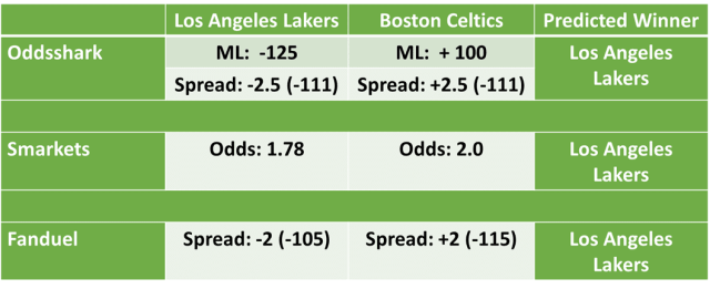 Boston Celtics vs Los Angeles Lakers NBA Odds and Prediction