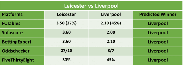 Leicester City vs Liverpool Football Predictions and Betting odds