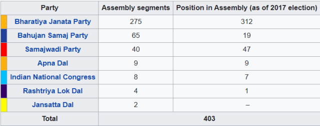 Uttar Pradesh Assembly Election 2022