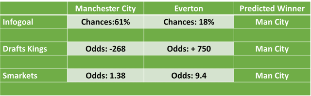Everton vs Manchester City: Latest Football Predictions and Betting Odds