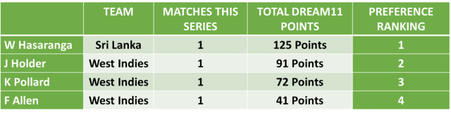 West Indies vs Sri Lanka 2nd T20I : WI vs SL Dream11 Team Predictions