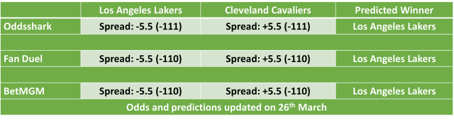 Los Angeles Lakers vs Cleveland Cavaliers NBA Odds and Predictions