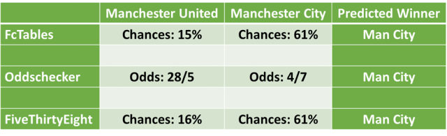 Manchester City vs Manchester United Football Predictions and Betting