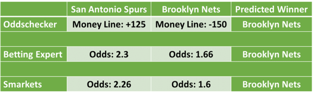 San Antonio Spurs vs Brooklyn Nets NBA Odds and Predictions
