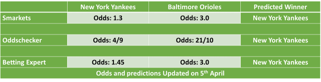 New York Yankees vs Baltimore Orioles MLB Odds and Predictions