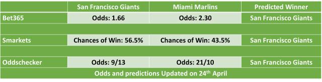 San Francisco Giants vs Miami Marlins MLB Odds and Predictions