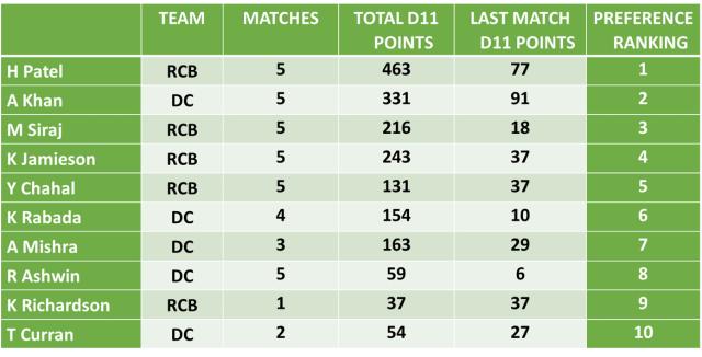 DC Vs RCB Dream11 Team Predictions