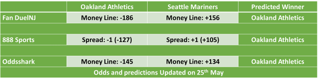 Oakland Athletics vs on Seattle Mariners MLB Odds and Predictions