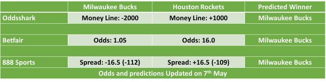 Houston Rockets vs Milwaukee Bucks NBA Odds and Predictions