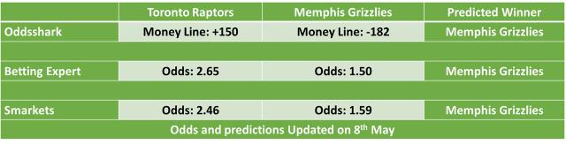 Toronto Raptors vs Memphis Grizzlies NBA Odds and Predictions