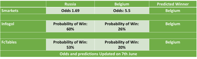 Belgium vs Russia Football Predictions and Betting