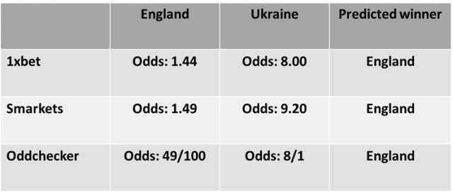 England vs Ukraine Football Predictions and Betting Odds
