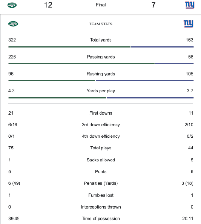 New York Giants vs New York Jets Odds and Predictions: Jets win 12-7