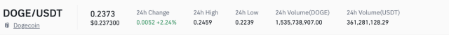 Dogecoin Price Prediction: Dogecoin up 2%, continues to trade below $ 0.25