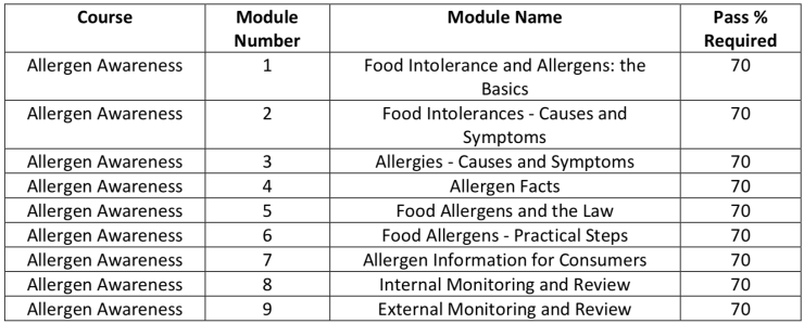 the modules of the allergen awareness course from crown safety