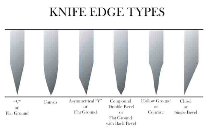 Knife Edge Types