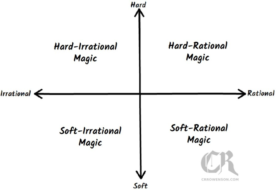 filled types of magic chart