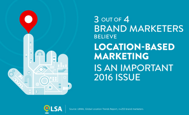 75% OF BRAND MARKETERS BELIEVE IN LOCATION-BASED