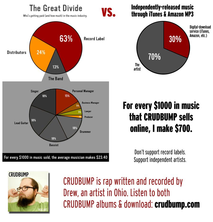 https://i2.wp.com/crudbump.com/record-label-vs-indie-release.png