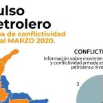 PULSO PETROLERO REGIONAL DE MARZO