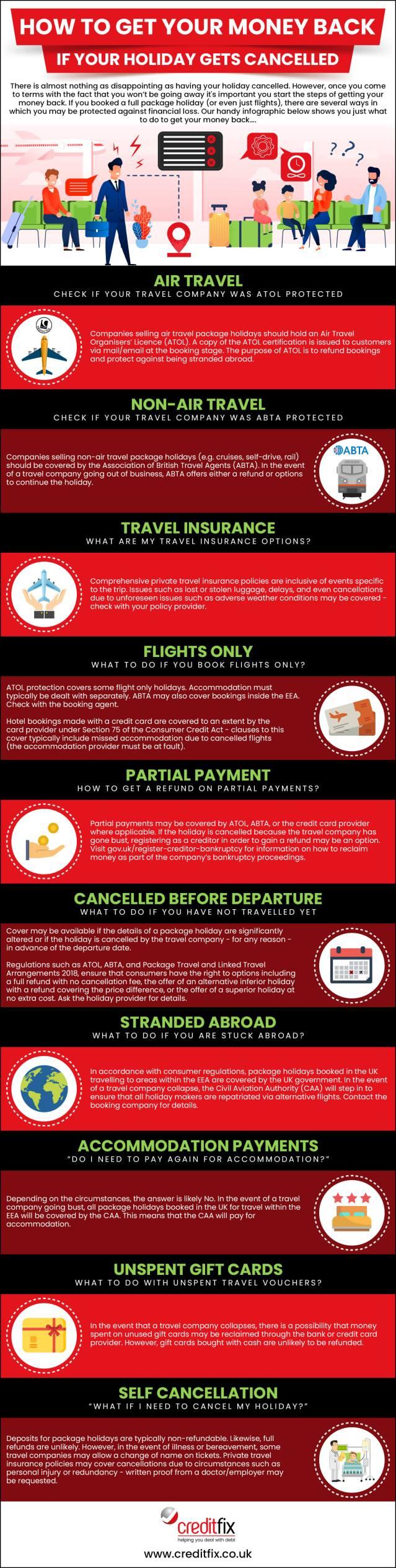 creditfix holiday cancellation infographic 1