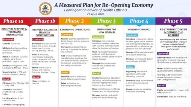 bahamas reopening plan