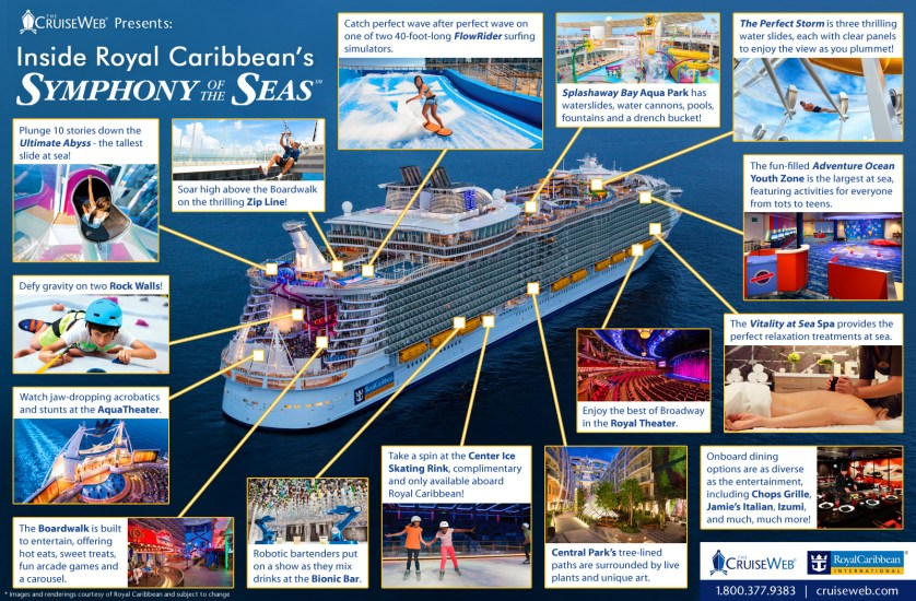 Inside Royal Caribbean's Symphony of the Seas: An Infographic