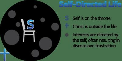 self-directed-airmen