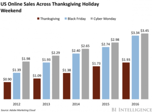 Cyber Monday e-commerce sales growth