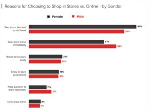 Choosing stores over online by gender