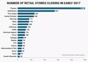 Retail Stores Closings 2017
