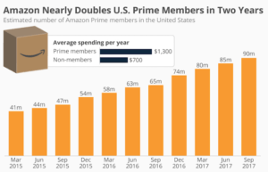 Amazon Prime Growth