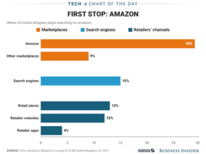 Consumers Search For Products On Amazon