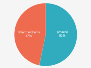 Amazon Sellers As A Percent Of Amazon Sales