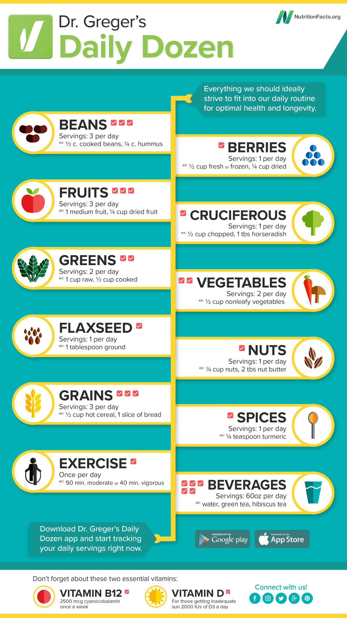 The Daily Dozen Chart from NutritionFacts.org lists the healthiest foods to eat on a whole food plant based diet.
