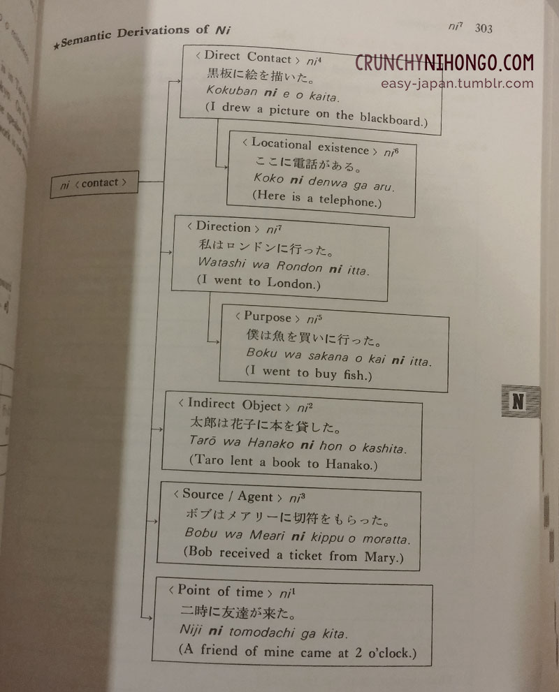 Where to start learning Japanese – Crunchy Nihongo!