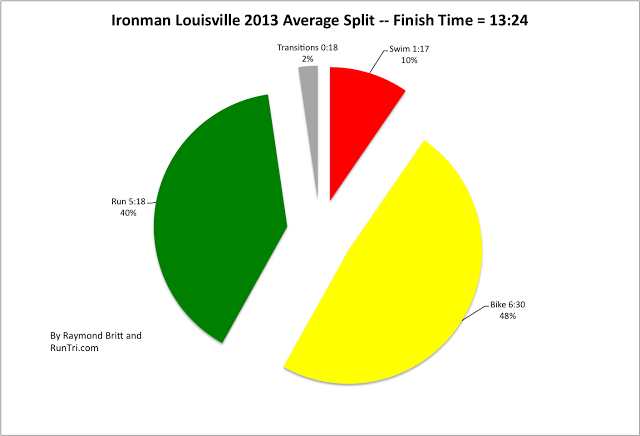 Ironman Louisville 2013 Average Split -- Finish Time = 13-24 by Raymond Britt