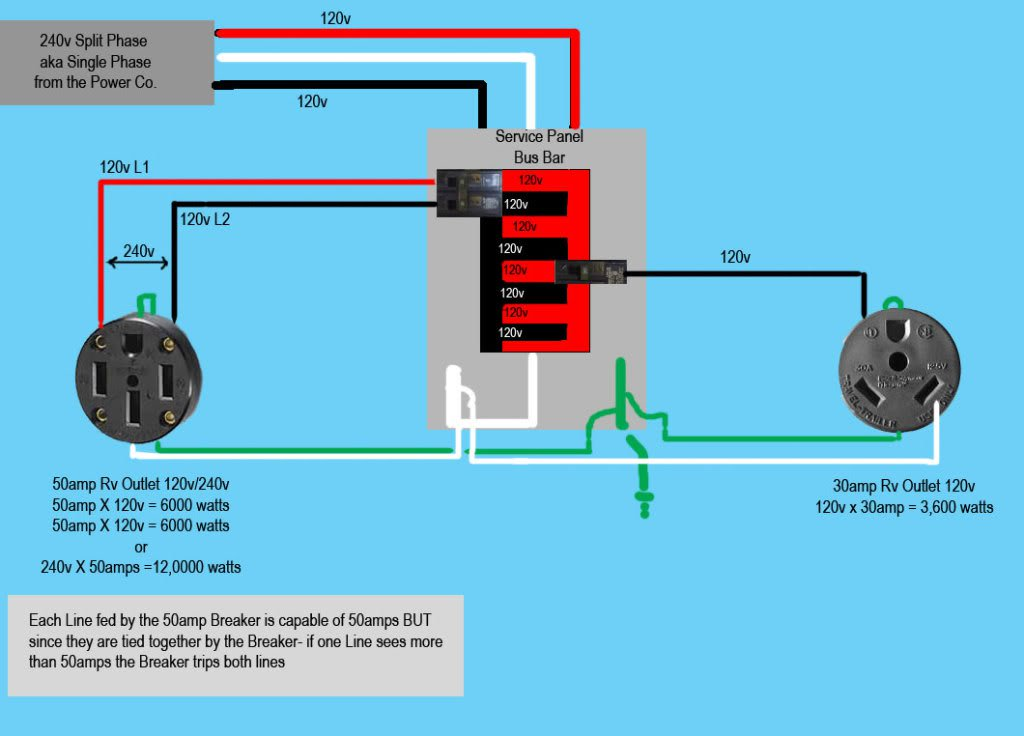 How To Wire A 50 Amp RV Plug: Here Are 5 Quick And Easy Steps