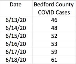 BedfordCases6.18