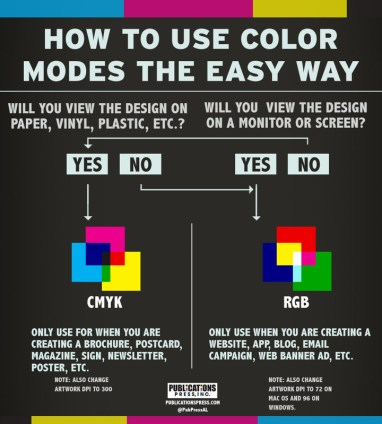 When to Use RGB vs. CMYK