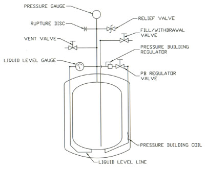 liquid nitrogen tank piping schematic, Cryofab CLPB Series