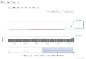 Цената на биткойна скочи с 20% до $4,800 за минути: официално ли приключи мечия пазар?