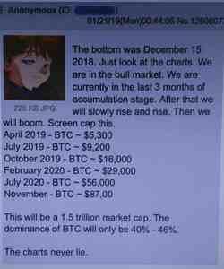 Анализаторът, който предвиди спада и текущата цена на Биткойн, предсказва $16000 през октомври
