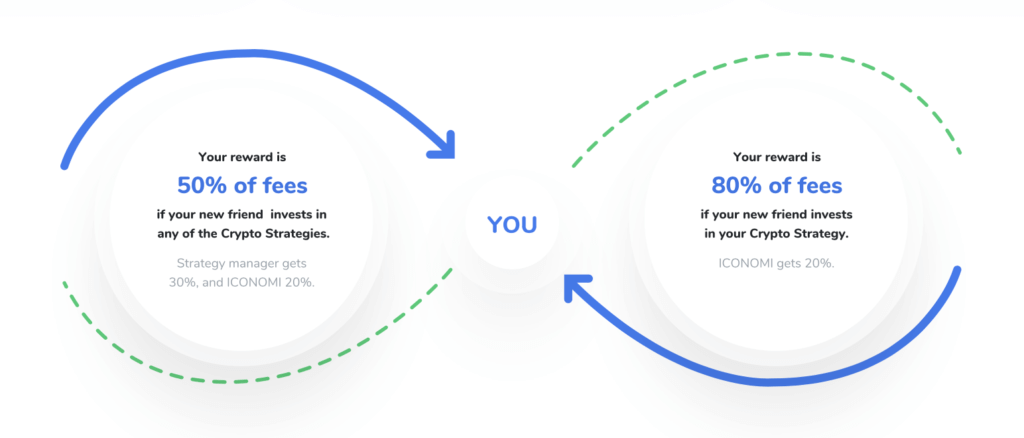 Iconomi-make money with your own strategy