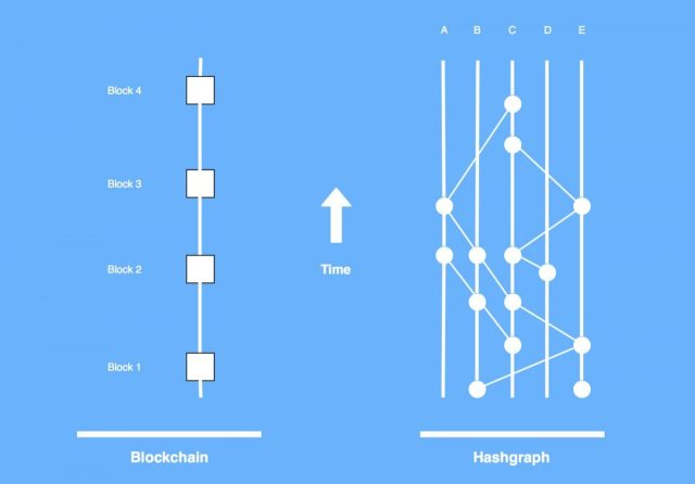 Hedera Hashgraph - Corporate hit among cryptocurrencies for 2020
