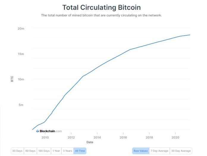 Amount of Bitcoins mined and circulating in the market (logarithmic)). Source: Blockchain.com